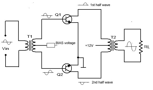 Principles of class AB mode SSB push-pull linear amplifier