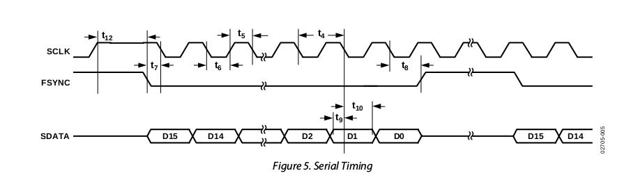 AD9834 DDS SPI Timing diagram