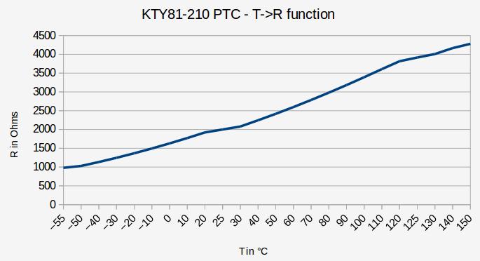 kty81-210