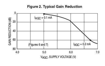 mc1350_vagc_gain-function