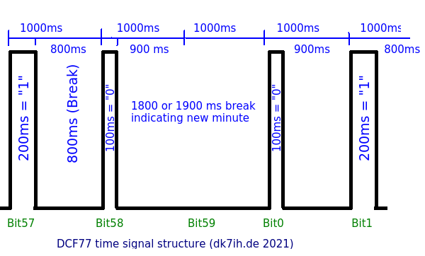 DCF77 signal structure a handed over by the receiver